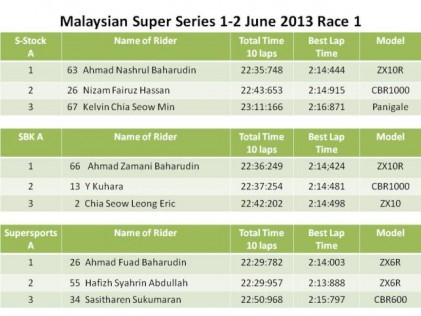The Baharudin brothers rules the track at MSS 2013