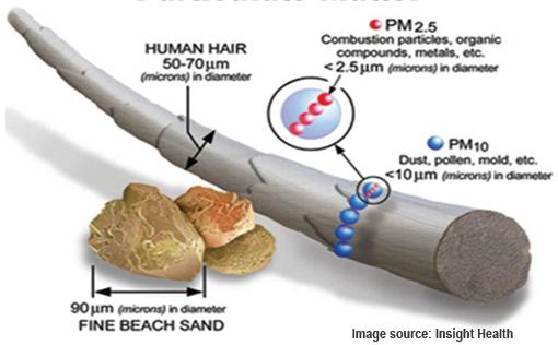 haze malaysia haze particles