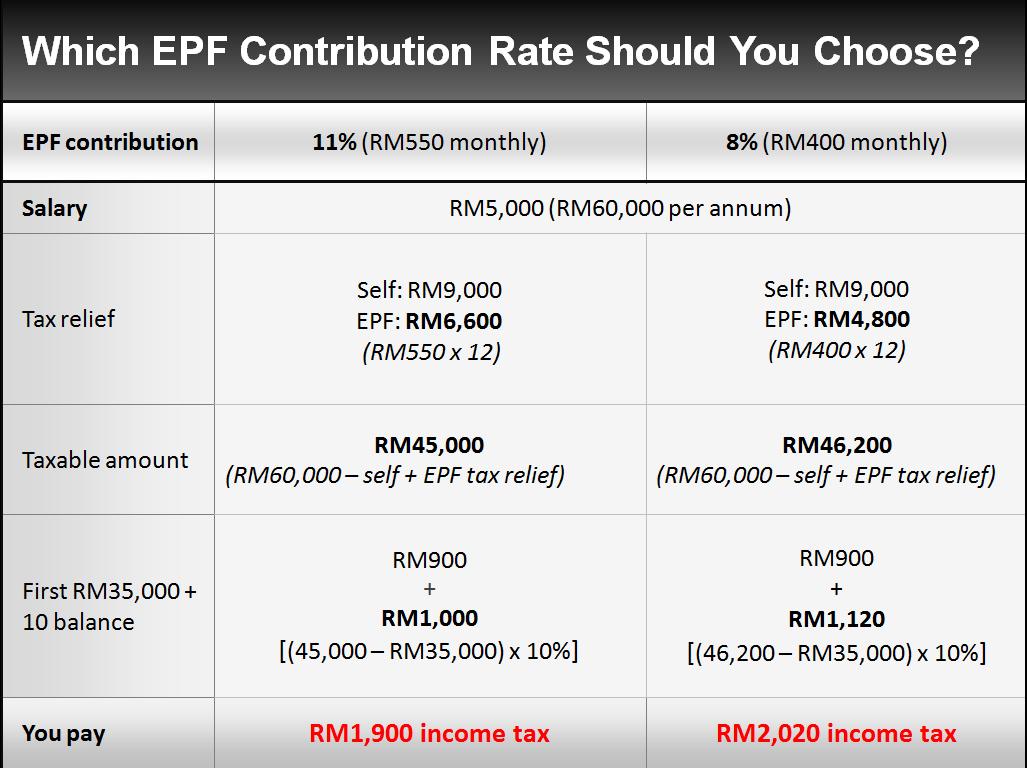 Epf Table Ori Size